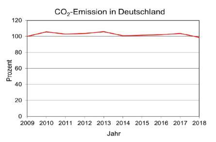 CO2 BMWI